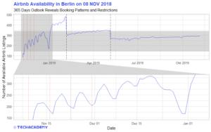 AirBnB Verfügbarkeit in Berlin am 8. November 2018